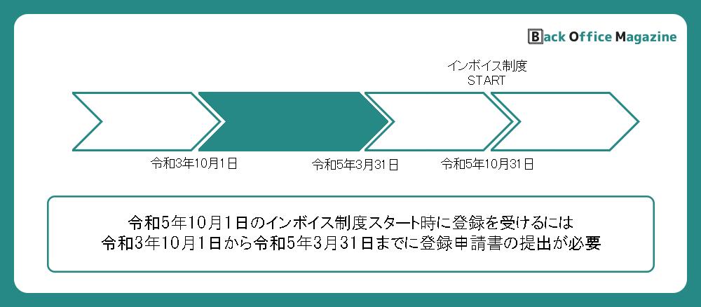 インボイス制度のスケジュール