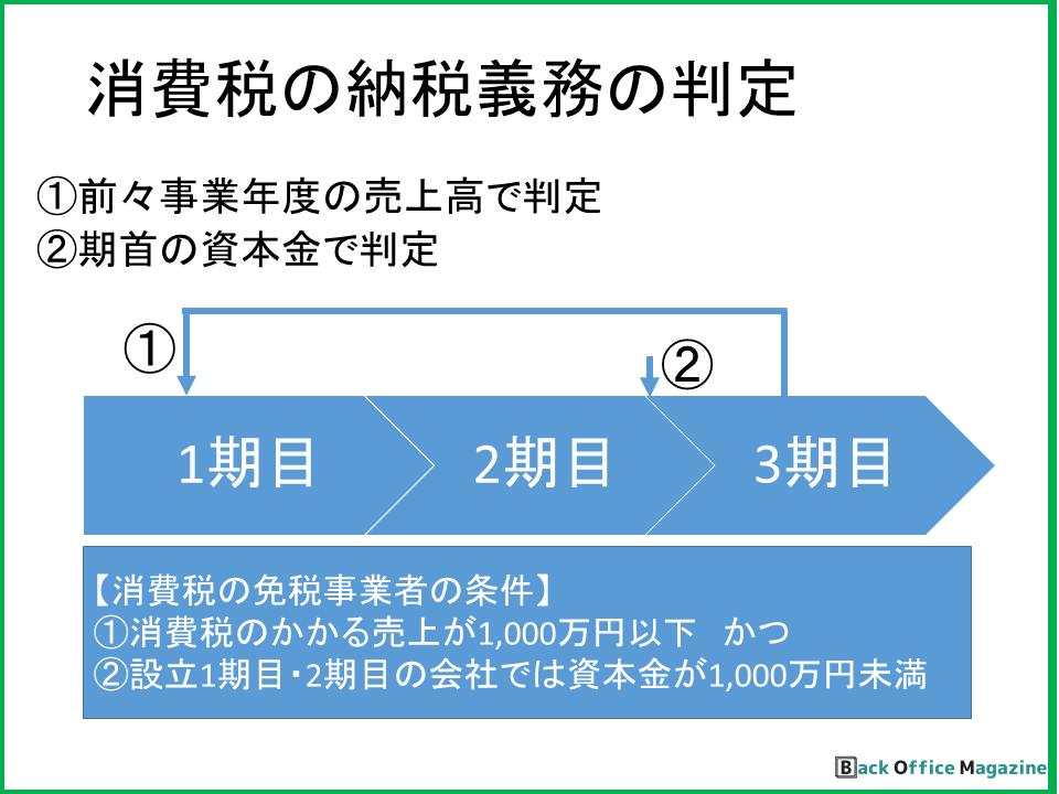 消費税の納税義務の判定